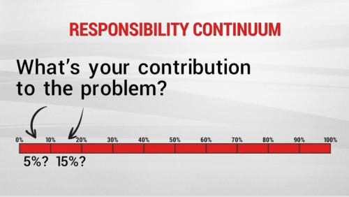 Responsibility continuum